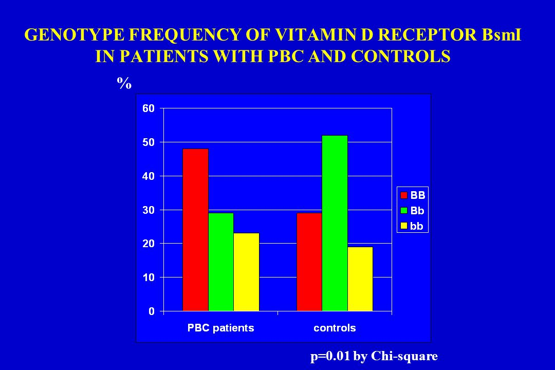 GENOTYPE FREQUENCY OF VITAMIN D RECEPTOR BsmI IN PATIENTS WITH PBC AND CONTROLS p=0.01 by Chi-square %