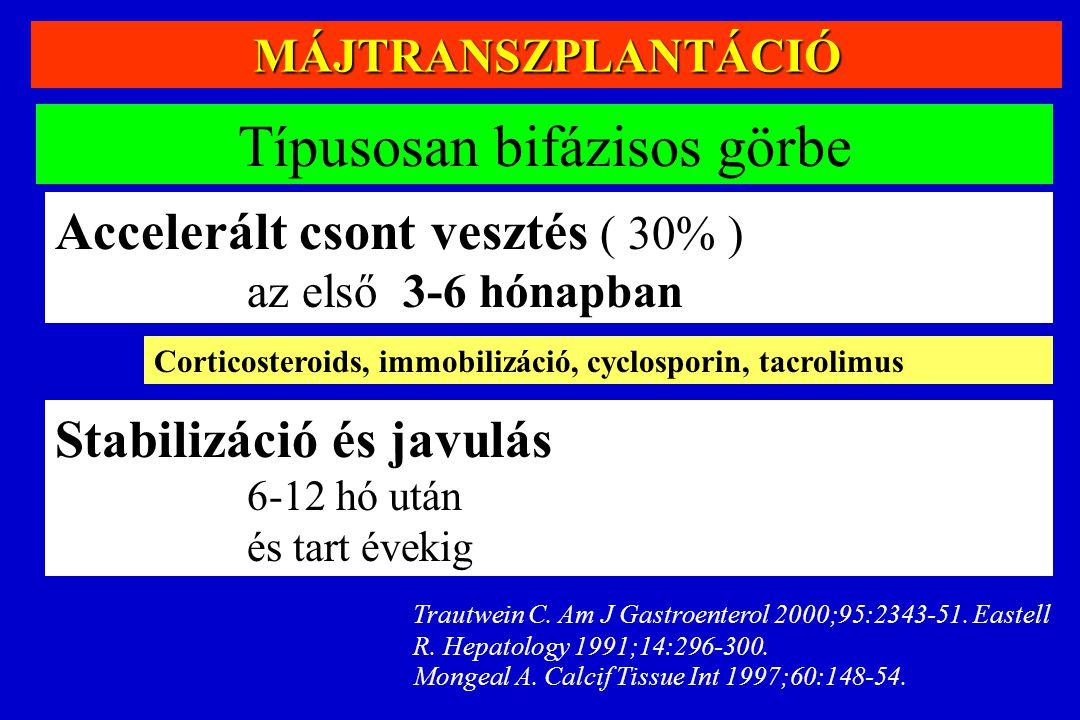 MÁJTRANSZPLANTÁCIÓ Típusosan bifázisos görbe Accelerált csont vesztés ( 30% ) az első 3-6 hónapban Corticosteroids, immobilizáció, cyclosporin, tacrol
