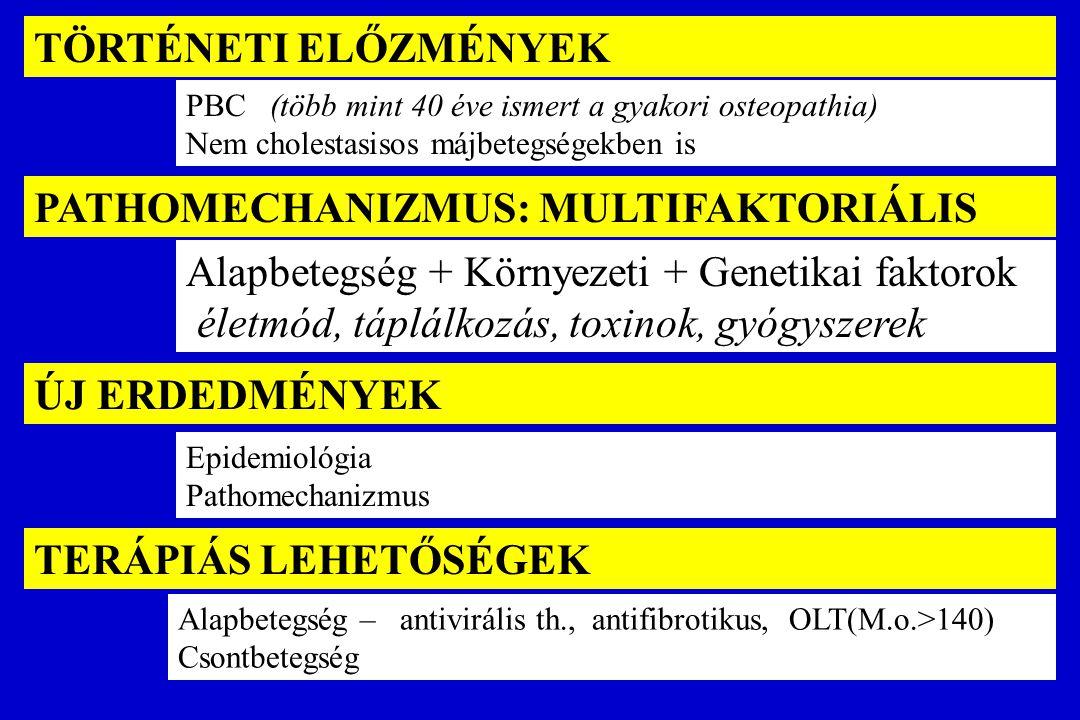 Serum OCN and  -CTx in PBC and CHC patients 21.8 OCN21.8  15.3 (normal range: 20-48 ng/mL)  -CTx  -CTx 336.5  316.8 (normal range: 0-316 pg/mL) 7.0 OCN17.0  10.7 (normal range: 20-48 ng/mL)  -CTx  -CTx 247.8  207.0 (normal range: 0-316 pg/mL) PBC HCV CAH Időfaktor.