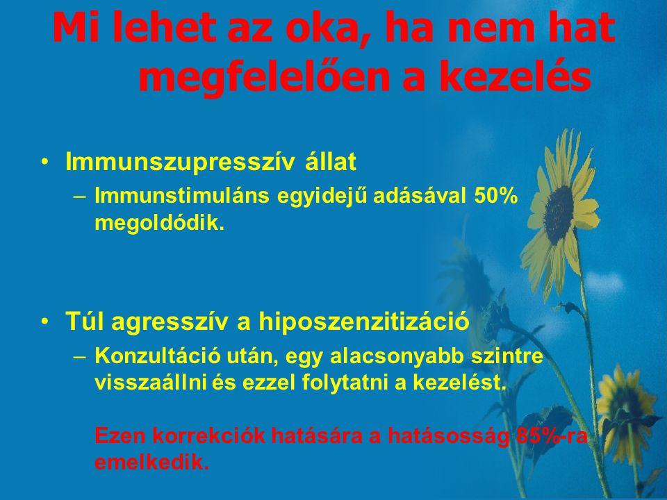 Miért kell mérni 91 allergént? 30 Allergén45% 50 Allergén55% 70 Allergén70% 91 Allergén80%