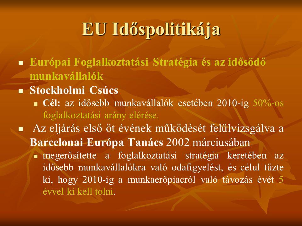 EU Időspolitikája Európai Foglalkoztatási Stratégia és az idősödő munkavállalók Stockholmi Csúcs Cél: az idősebb munkavállalók esetében 2010-ig 50%-os