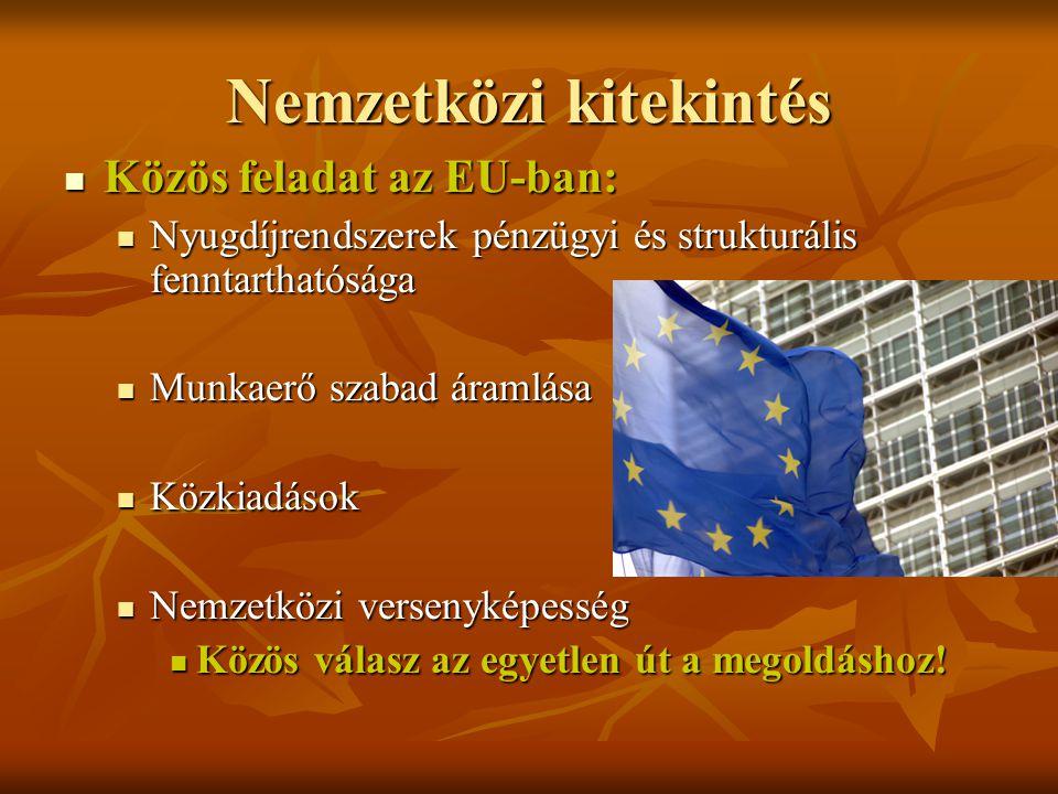 Nemzetközi kitekintés Közös feladat az EU-ban: Közös feladat az EU-ban: Nyugdíjrendszerek pénzügyi és strukturális fenntarthatósága Nyugdíjrendszerek