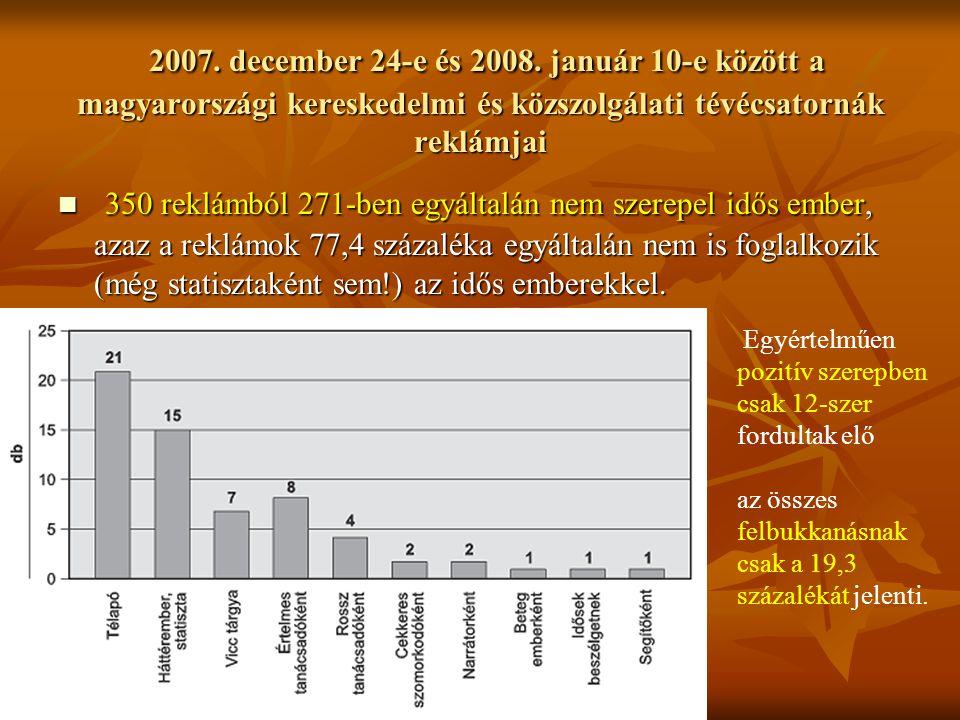 2007. december 24-e és 2008. január 10-e között a magyarországi kereskedelmi és közszolgálati tévécsatornák reklámjai 2007. december 24-e és 2008. jan