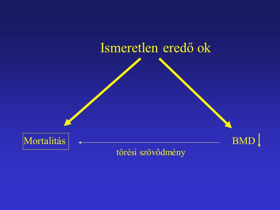 Mortalitás BMD Ismeretlen eredő ok törési szövődmény