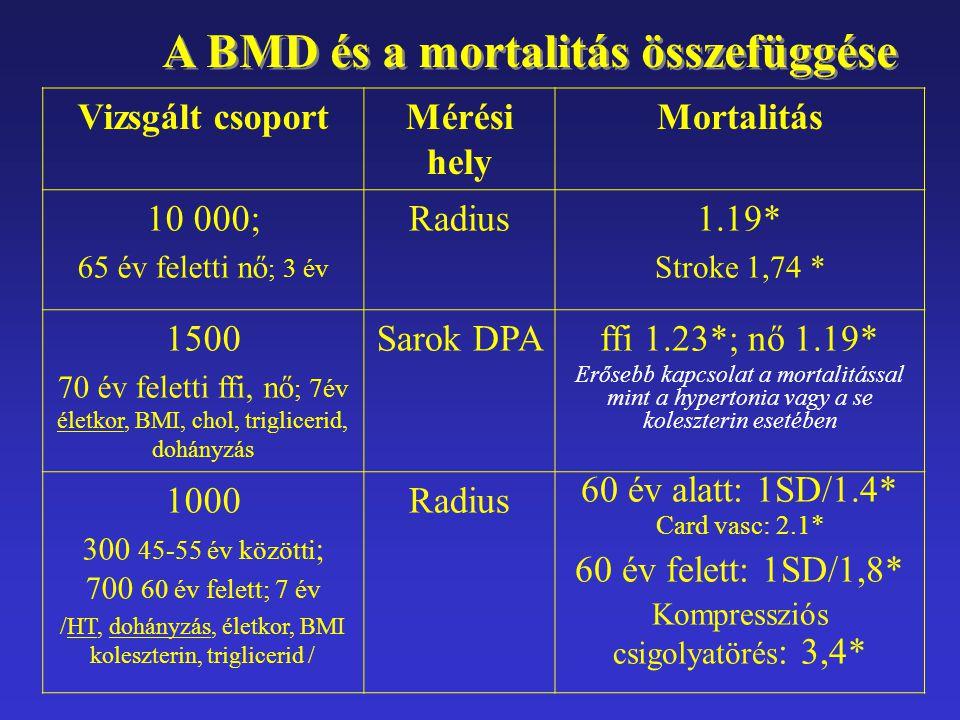 A BMD és a mortalitás összefüggése Vizsgált csoportMérési hely Mortalitás 10 000; 65 év feletti nő ; 3 év Radius1.19* Stroke 1,74 * 1500 70 év feletti
