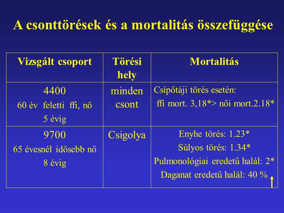 A csonttörések és a mortalitás összefüggése Vizsgált csoportTörési hely Mortalitás 4400 60 év feletti ffi, nő 5 évig minden csont Csípőtáji törés eset