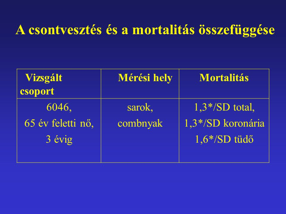A csontvesztés és a mortalitás összefüggése Vizsgált csoport Mérési helyMortalitás 6046, 65 év feletti nő, 3 évig sarok, combnyak 1,3*/SD total, 1,3*/