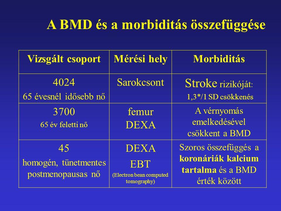 Vizsgált csoportMérési helyMorbiditás 4024 65 évesnél idősebb nő Sarokcsont Stroke rizikóját : 1,3*/1 SD csökkenés 3700 65 év feletti nő femur DEXA A