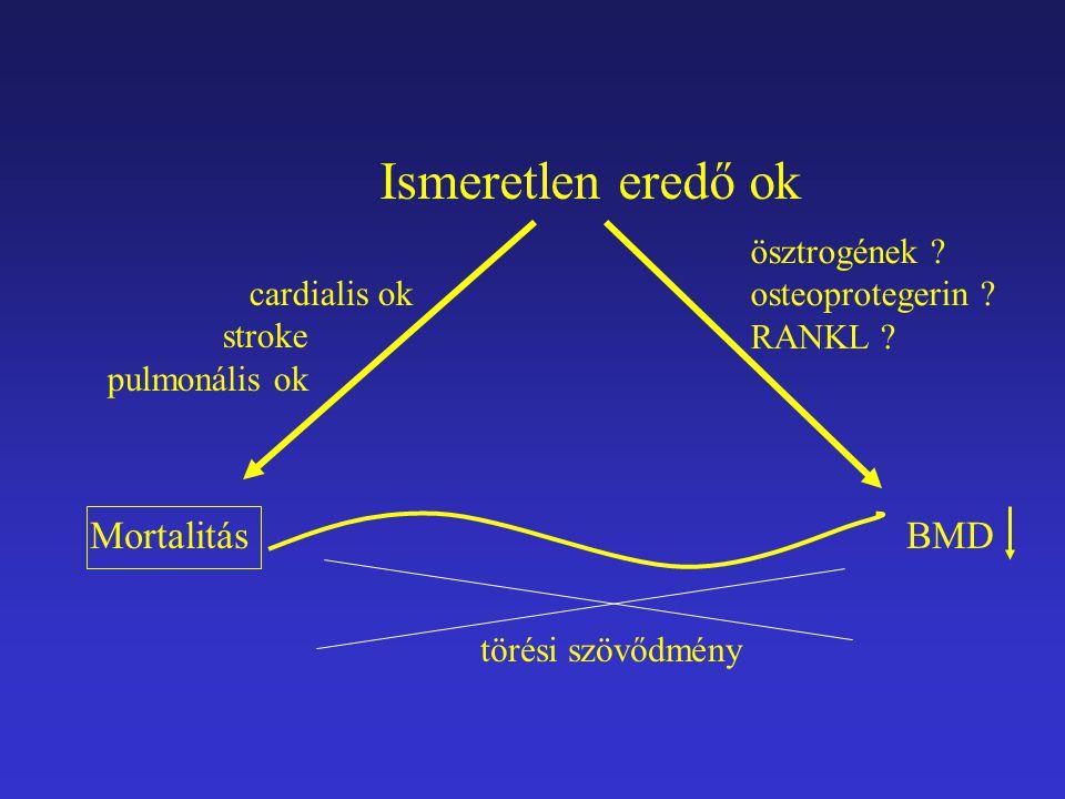 Mortalitás BMD Ismeretlen eredő ok ösztrogének ? osteoprotegerin ? RANKL ? törési szövődmény cardialis ok stroke pulmonális ok