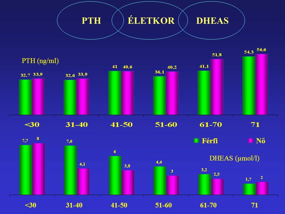 A BMD és a mortalitás összefüggése Vizsgált csoportMérési hely Mortalitás 10 000; 65 év feletti nő ; 3 év Radius1.19* Stroke 1,74 * 1500 70 év feletti ffi, nő ; 7év életkor, BMI, chol, triglicerid, dohányzás Sarok DPAffi 1.23*; nő 1.19* Erősebb kapcsolat a mortalitással mint a hypertonia vagy a se koleszterin esetében 1000 300 45-55 év közötti ; 700 60 év felett; 7 év /HT, dohányzás, életkor, BMI koleszterin, triglicerid / Radius 60 év alatt: 1SD/1.4* Card vasc: 2.1* 60 év felett: 1SD/1,8* Kompressziós csigolyatörés : 3,4*