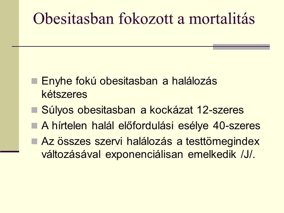 Obesitasban fokozott a mortalitás Enyhe fokú obesitasban a halálozás kétszeres Súlyos obesitasban a kockázat 12-szeres A hírtelen halál előfordulási esélye 40-szeres Az összes szervi halálozás a testtömegindex változásával exponenciálisan emelkedik /J/.