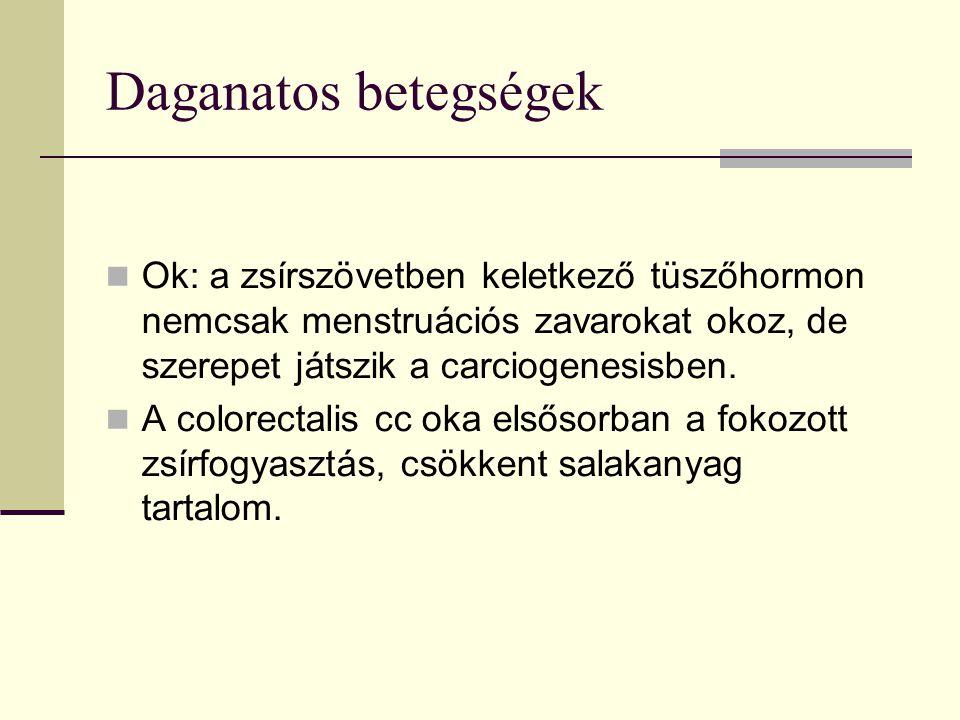 Daganatos betegségek Ok: a zsírszövetben keletkező tüszőhormon nemcsak menstruációs zavarokat okoz, de szerepet játszik a carciogenesisben.