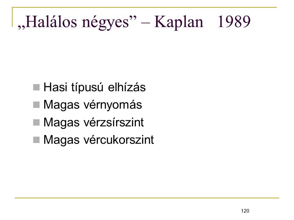 """120 """"Halálos négyes – Kaplan 1989 Hasi típusú elhízás Magas vérnyomás Magas vérzsírszint Magas vércukorszint 120"""