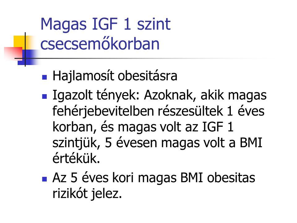 Magas IGF 1 szint csecsemőkorban Hajlamosít obesitásra Igazolt tények: Azoknak, akik magas fehérjebevitelben részesültek 1 éves korban, és magas volt az IGF 1 szintjük, 5 évesen magas volt a BMI értékük.