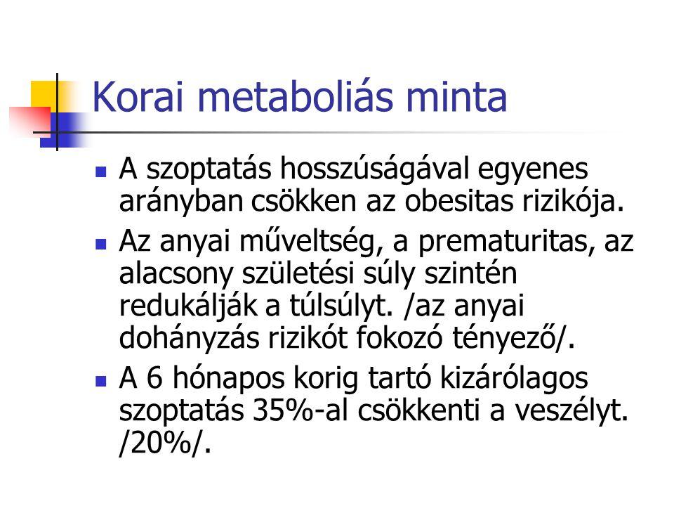 Korai metaboliás minta A szoptatás hosszúságával egyenes arányban csökken az obesitas rizikója.
