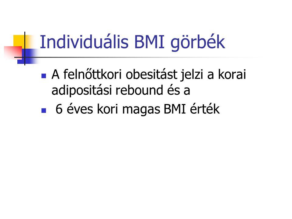 Individuális BMI görbék A felnőttkori obesitást jelzi a korai adipositási rebound és a 6 éves kori magas BMI érték