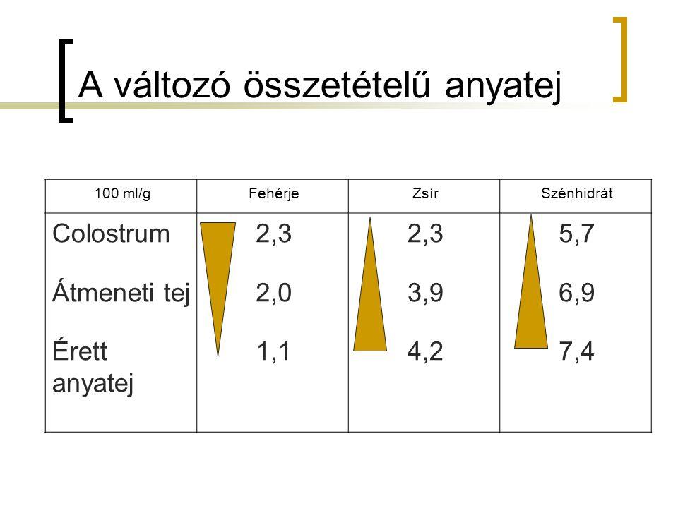 A változó összetételű anyatej 100 ml/gFehérjeZsírSzénhidrát Colostrum Átmeneti tej Érett anyatej 2,3 2,0 1,1 2,3 3,9 4,2 5,7 6,9 7,4