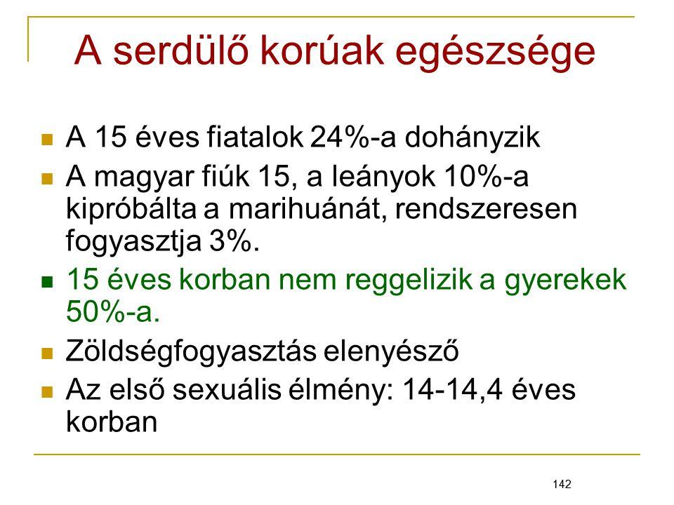 142 A serdülő korúak egészsége A 15 éves fiatalok 24%-a dohányzik A magyar fiúk 15, a leányok 10%-a kipróbálta a marihuánát, rendszeresen fogyasztja 3%.