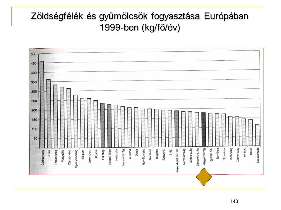 143 Zöldségfélék és gyümölcsök fogyasztása Európában 1999-ben (kg/fő/év) 143