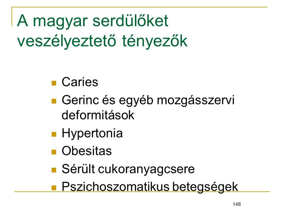 148 A magyar serdülőket veszélyeztető tényezők Caries Gerinc és egyéb mozgásszervi deformitások Hypertonia Obesitas Sérült cukoranyagcsere Pszichoszomatikus betegségek 148