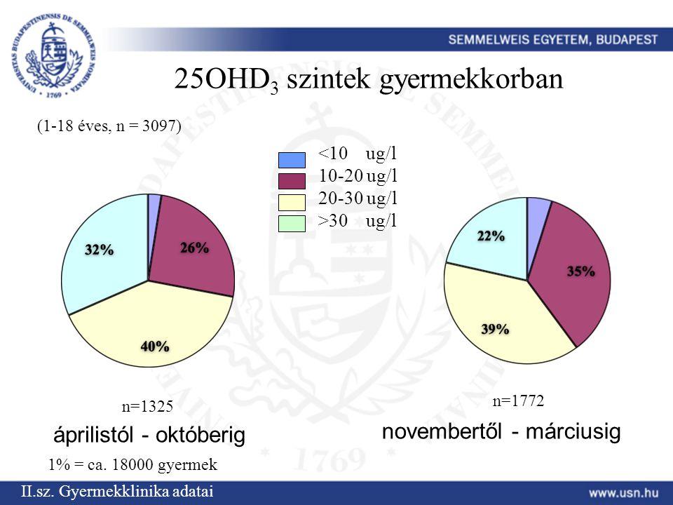 25OHD 3 szintek gyermekkorban áprilistól - októberig novembertől - márciusig n=1325 n=1772 30 ug/l (1-18 éves, n = 3097) II.sz.