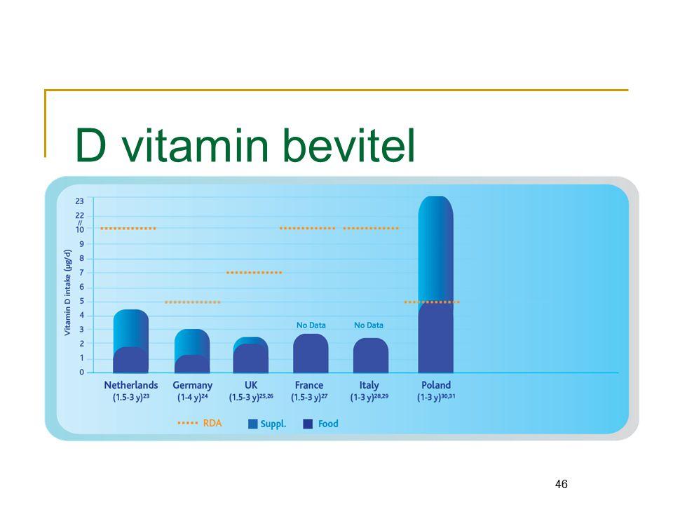 46 D vitamin bevitel 46