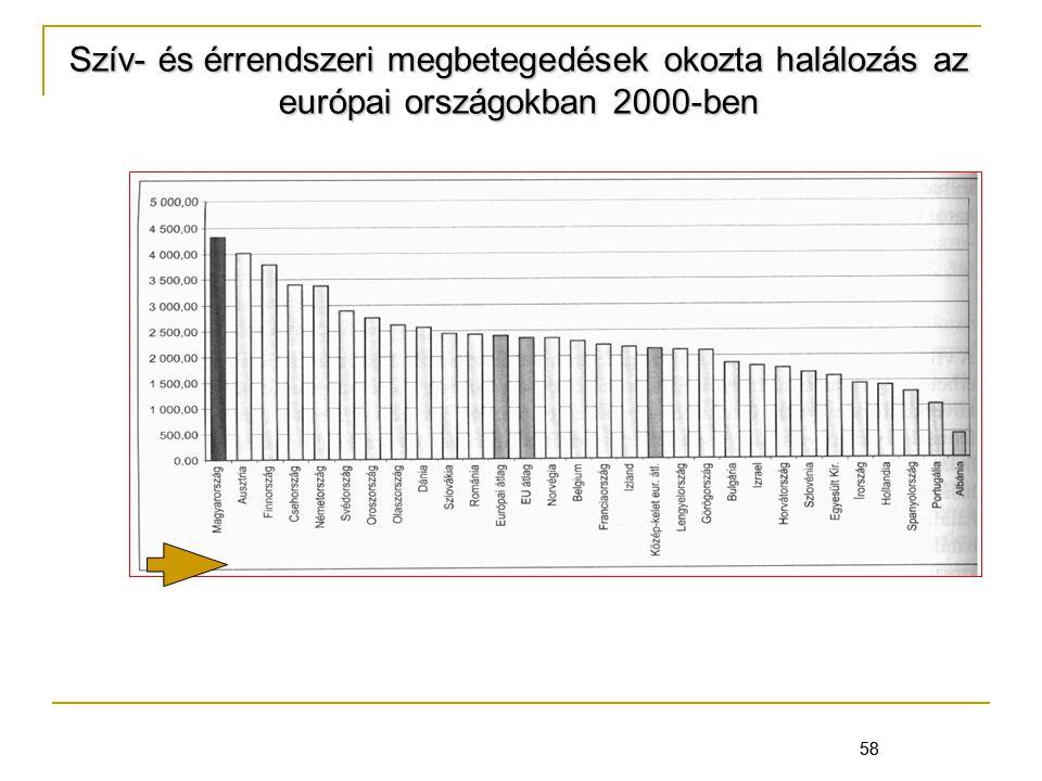 58 Szív- és érrendszeri megbetegedések okozta halálozás az európai országokban 2000-ben 58