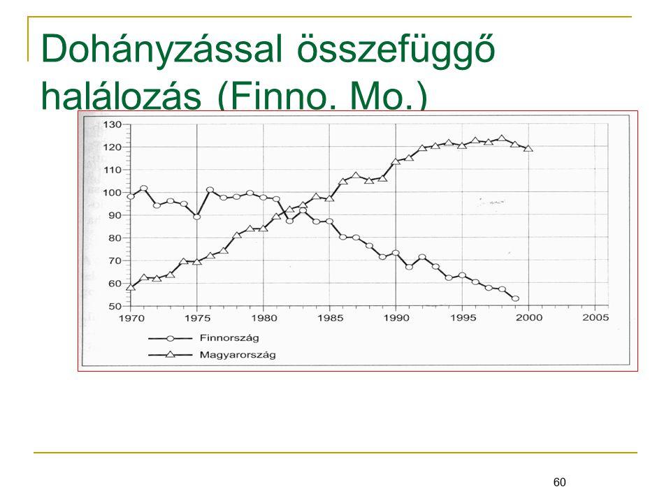 60 Dohányzással összefüggő halálozás (Finno. Mo.) 60