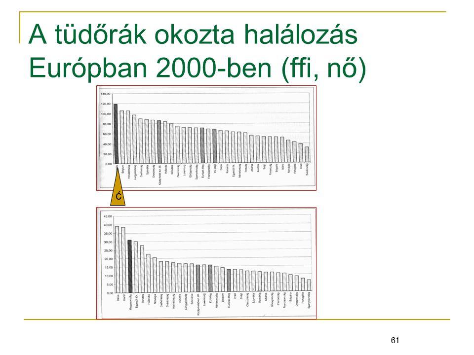 61 A tüdőrák okozta halálozás Európban 2000-ben (ffi, nő) 61 ć
