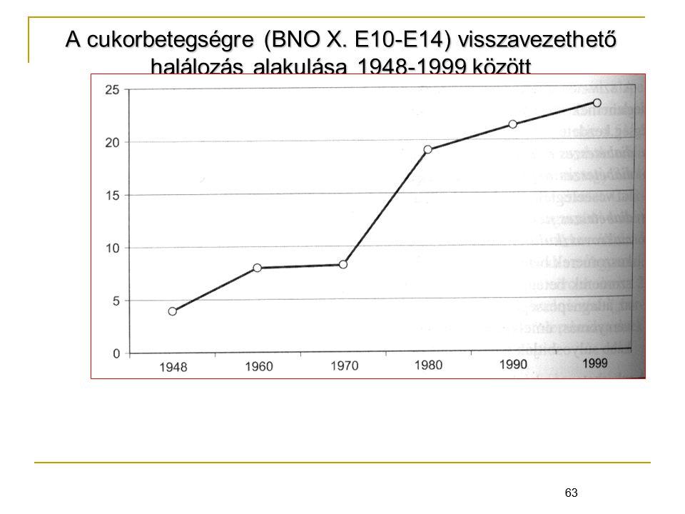63 A cukorbetegségre (BNO X. E10-E14) visszavezethető halálozás alakulása 1948-1999 között 63