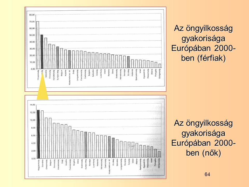 64 Az öngyilkosság gyakorisága Európában 2000- ben (férfiak) Az öngyilkosság gyakorisága Európában 2000- ben (nők)