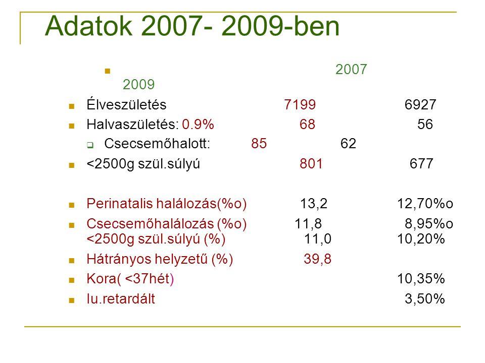 Adatok 2007- 2009-ben 2007 2009 Élveszületés 7199 6927 Halvaszületés: 0.9% 68 56  Csecsemőhalott: 85 62 <2500g szül.súlyú 801 677 Perinatalis halálozás(%o) 13,2 12,70%o Csecsemőhalálozás (%o) 11,8 8,95%o <2500g szül.súlyú (%) 11,0 10,20% Hátrányos helyzetű (%) 39,8 Kora( <37hét) 10,35% Iu.retardált 3,50%