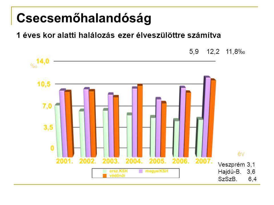 Csecsemőhalandóság 1 éves kor alatti halálozás ezer élveszülöttre számítva ‰ év Veszprém 3,1 Hajdú-B.