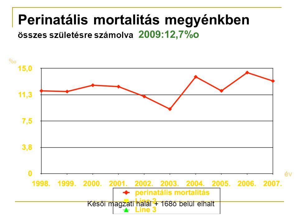 Perinatális mortalitás megyénkben összes születésre számolva 2009:12,7%o ‰ év Késői magzati halál + 168ó belül elhalt