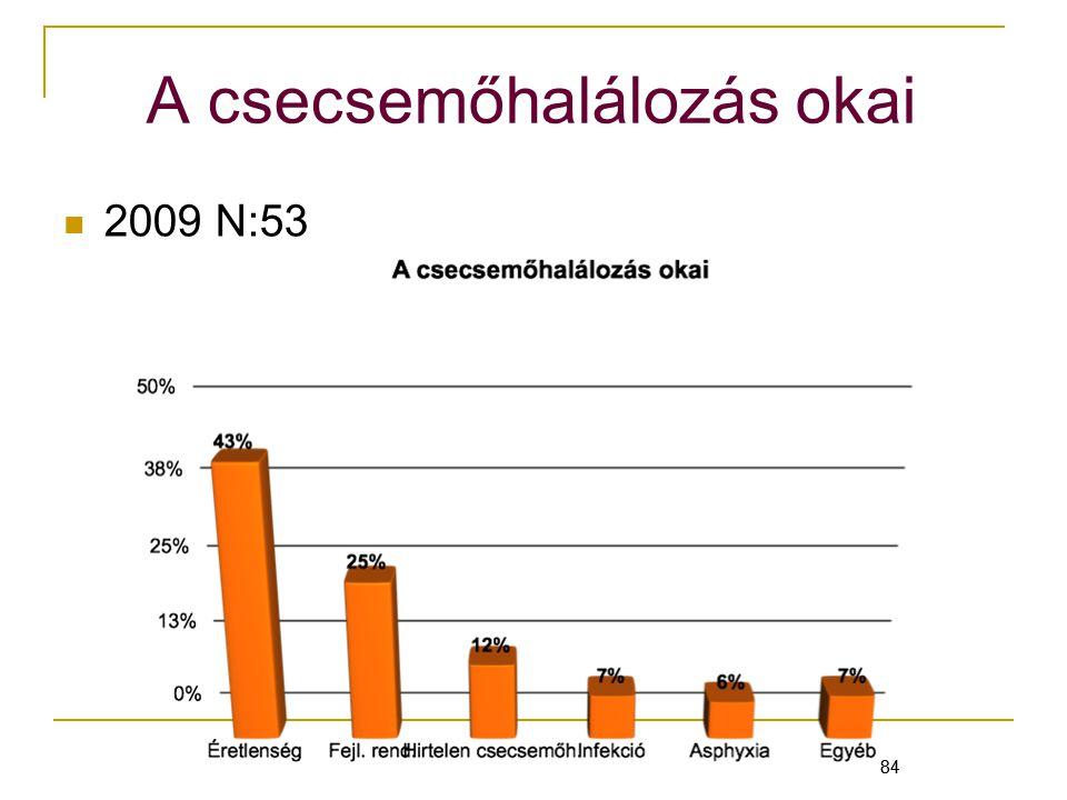 84 A csecsemőhalálozás okai 2009 N:53 84
