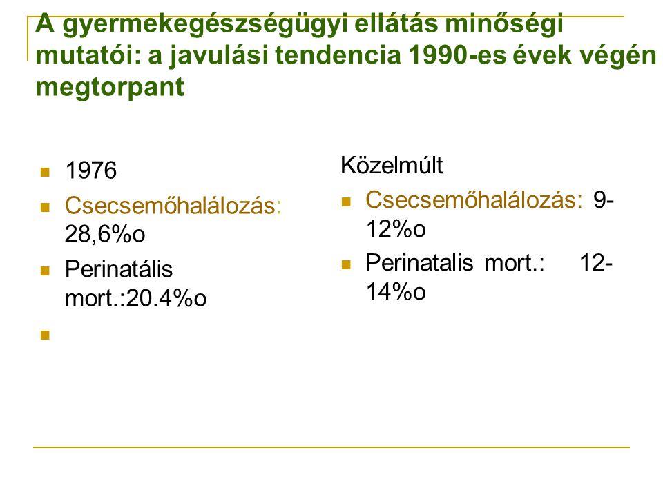 1976 Csecsemőhalálozás: 28,6%o Perinatális mort.:20.4%o Közelmúlt Csecsemőhalálozás: 9- 12%o Perinatalis mort.: 12- 14%o A gyermekegészségügyi ellátás minőségi mutatói: a javulási tendencia 1990-es évek végén megtorpant