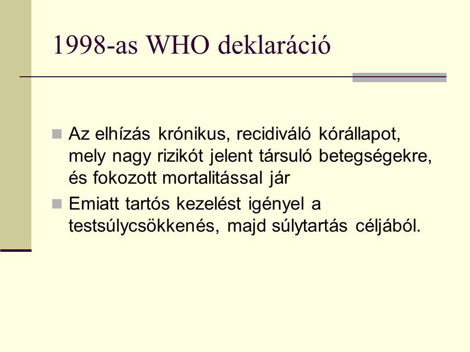 1998-as WHO deklaráció Az elhízás krónikus, recidiváló kórállapot, mely nagy rizikót jelent társuló betegségekre, és fokozott mortalitással jár Emiatt tartós kezelést igényel a testsúlycsökkenés, majd súlytartás céljából.