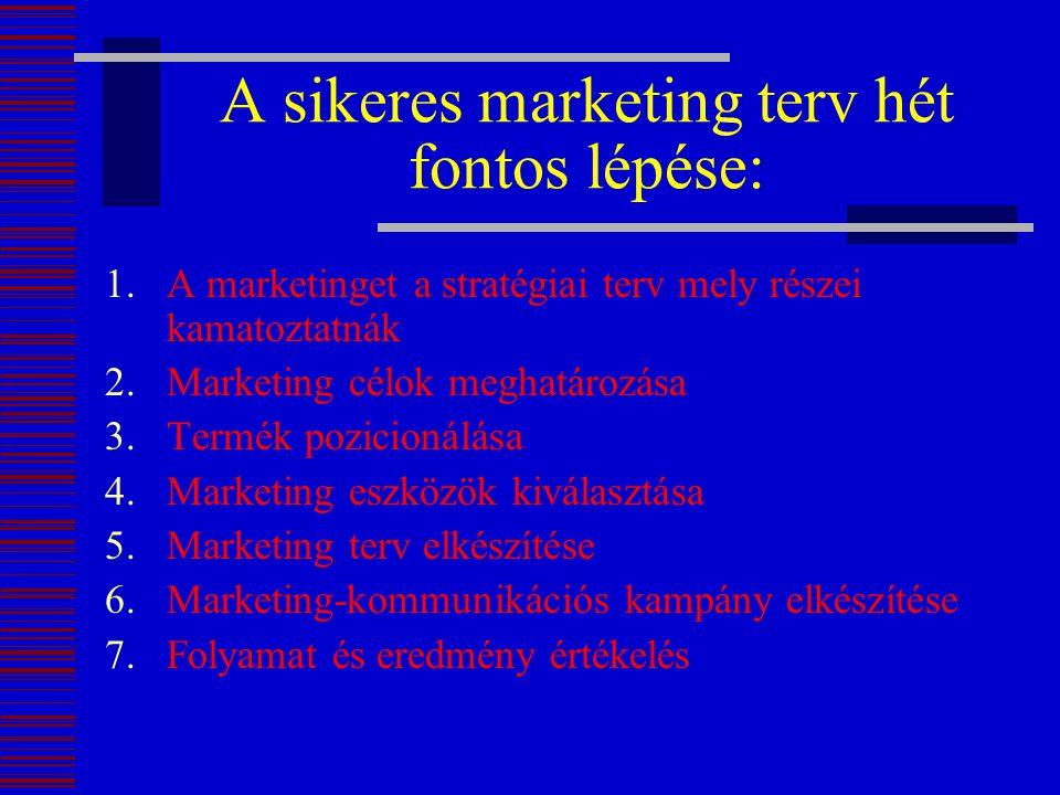 A sikeres marketing terv hét fontos lépése: 1.A marketinget a stratégiai terv mely részei kamatoztatnák 2.Marketing célok meghatározása 3.Termék pozic