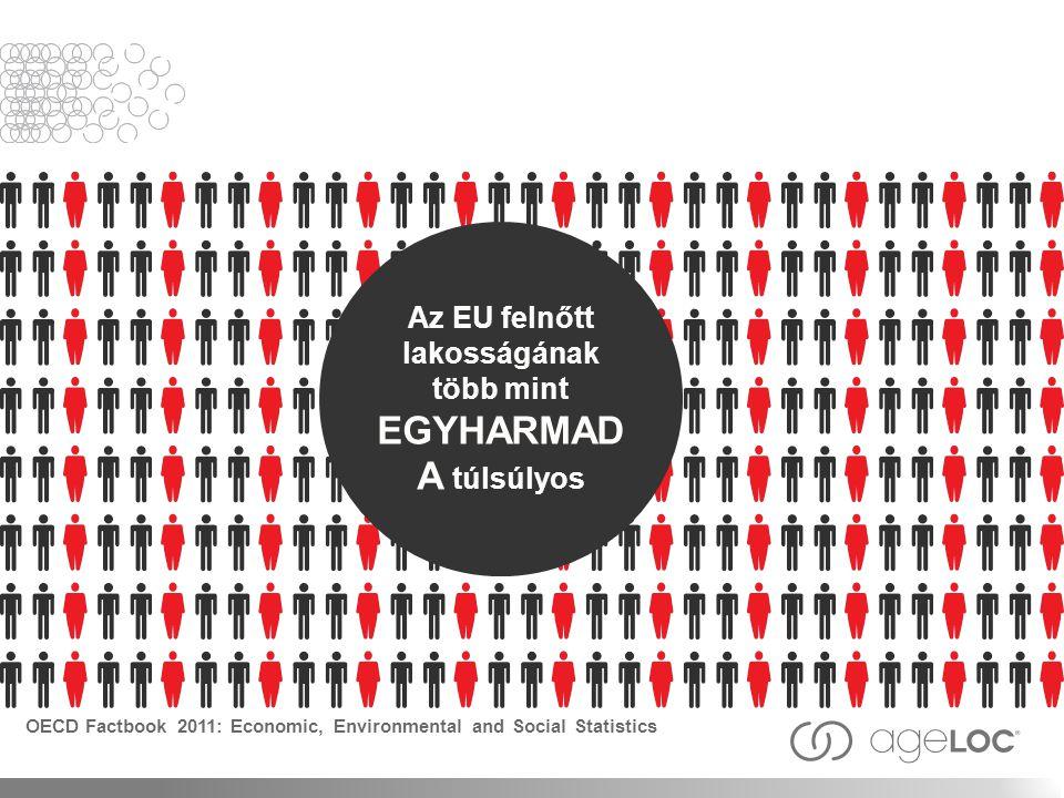 Az EU felnőtt lakosságának több mint EGYHARMAD A túlsúlyos OECD Factbook 2011: Economic, Environmental and Social Statistics