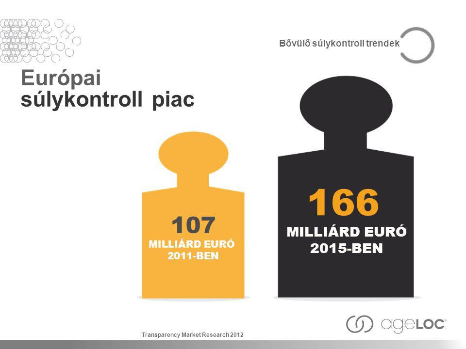 Európai súlykontroll piac 166 MILLIÁRD EURÓ 2015-BEN 107 MILLIÁRD EURÓ 2011-BEN Transparency Market Research 2012 Bővülő súlykontroll trendek