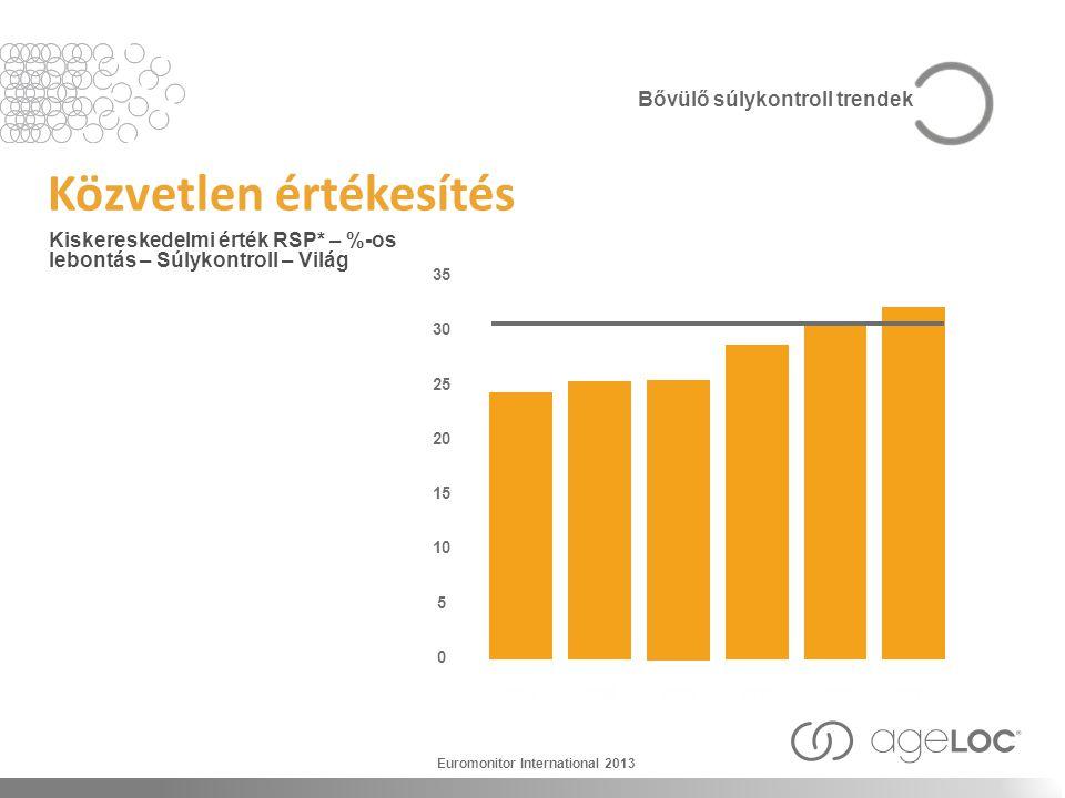 Közvetlen értékesítés Kiskereskedelmi érték RSP* – %-os lebontás – Súlykontroll – Világ 2007 35 30 25 20 15 10 5 0 2008 2009 201020112012 Euromonitor