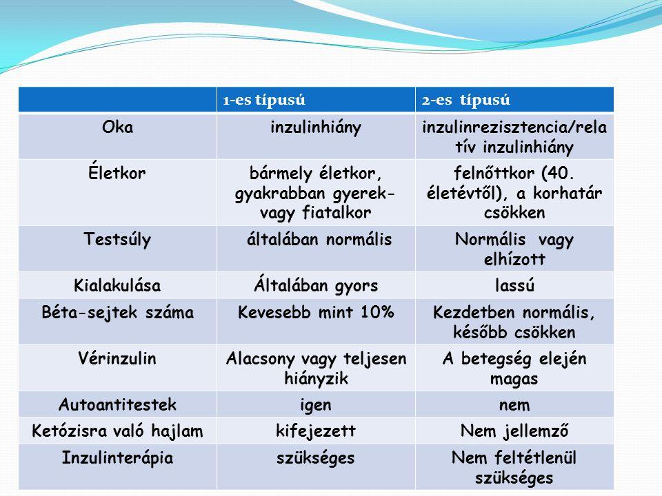 1-es típusú2-es típusú Okainzulinhiányinzulinrezisztencia/rela tív inzulinhiány Életkorbármely életkor, gyakrabban gyerek- vagy fiatalkor felnőttkor (40.