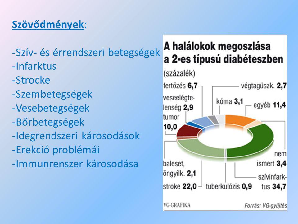 Szövődmények: -Szív- és érrendszeri betegségek -Infarktus -Strocke -Szembetegségek -Vesebetegségek -Bőrbetegségek -Idegrendszeri károsodások -Erekció