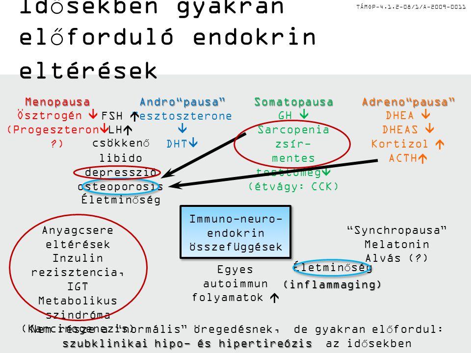 TÁMOP-4.1.2-08/1/A-2009-0011 SomatopausaSomatopausa: a GH és IGF-I fogyatkozása fehérje katabolizmushoz, a zsírmentes testtömeg csökkenéséhez, zsír felhalmozódásához vezet AdrenopausaAdrenopausa: a mellékvesekéreg által termelt DHEA, DHEAS csökkenése hozzájárul fehérje katabolizmus, zsírmentes testtömeg-csökkenés és adipozitás kialakulásához Andro/MenopausaAndro/Menopausa: a nemi hormonok fogyatkozása fehérje katabolizmust, zsírmentes testtömeg csökkenést, csökkenő anyagcserét, zsír felhalmozódást eredményez cholecystokininA perifériás anorexigén katabolikus cholecystokinin fokozott termelődése és hatékonysága elősegíti az elégtelen táplálék felvételt (pl.