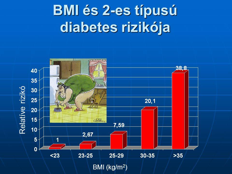 BMI és 2-es típusú diabetes rizikója Relatíve rizikó BMI (kg/m 2 )
