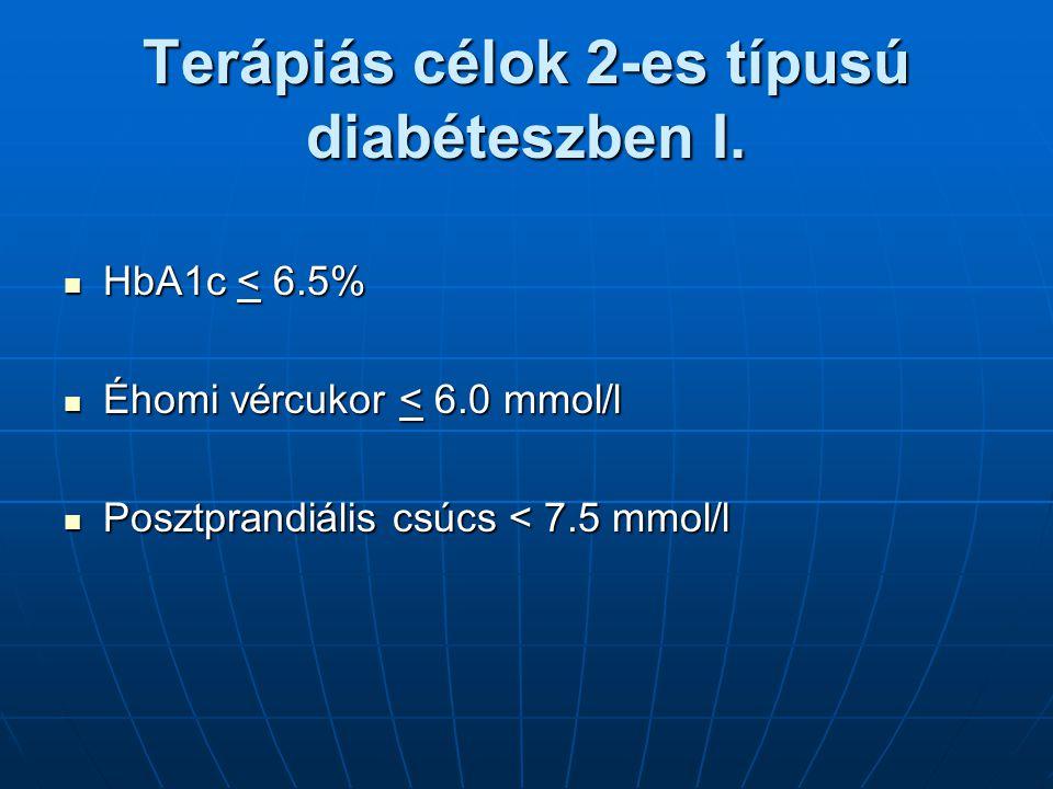 Terápiás célok 2-es típusú diabéteszben I. HbA1c < 6.5% HbA1c < 6.5% Éhomi vércukor < 6.0 mmol/l Éhomi vércukor < 6.0 mmol/l Posztprandiális csúcs < 7