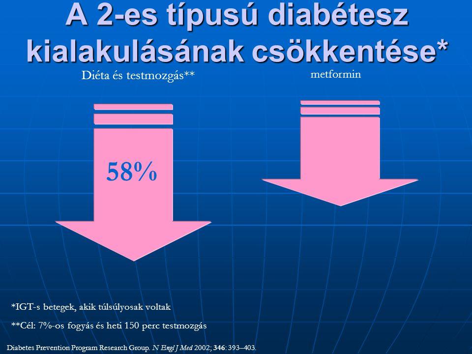A 2-es típusú diabétesz kialakulásának csökkentése* Diabetes Prevention Program Research Group. N Engl J Med 2002; 346: 393–403. *IGT-s betegek, akik