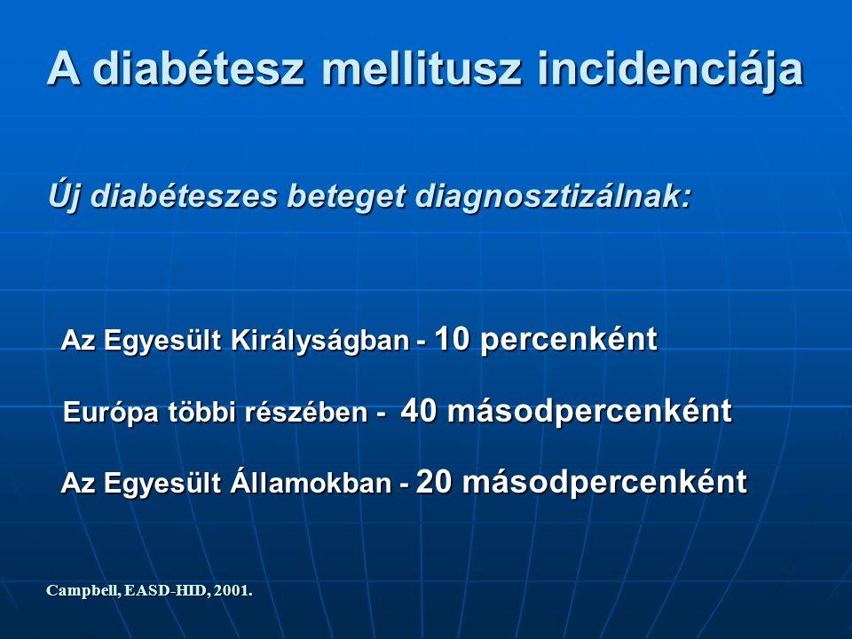 A diabétesz mellitusz incidenciája Új diabéteszes beteget diagnosztizálnak: Az Egyesült Királyságban - 10 percenként Az Egyesült Királyságban - 10 percenként Európa többi részében - 40 másodpercenként Európa többi részében - 40 másodpercenként Az Egyesült Államokban - 20 másodpercenként Az Egyesült Államokban - 20 másodpercenként Campbell, EASD-HID, 2001.