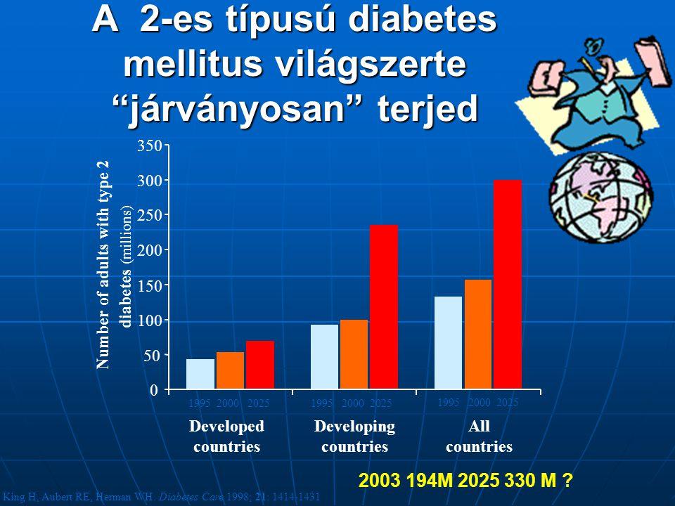 "A 2-es típusú diabetes mellitus világszerte ""járványosan"" terjed 0 50 100 150 200 250 300 350 Developed countries Developing countries All countries N"
