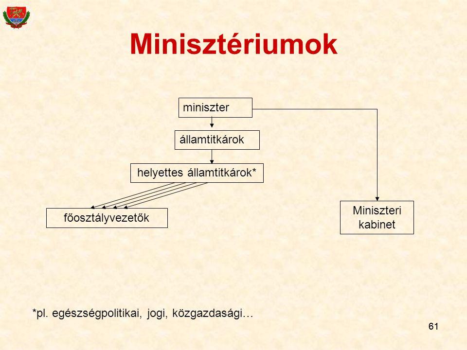 61 Minisztériumok miniszter államtitkárok helyettes államtitkárok* Miniszteri kabinet főosztályvezetők *pl. egészségpolitikai, jogi, közgazdasági…